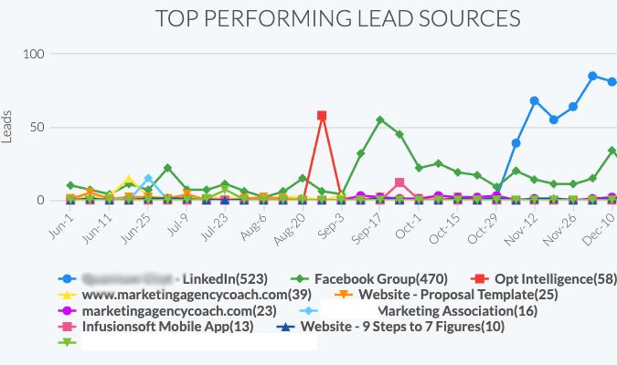KPI Dashboard for Marketing Agency