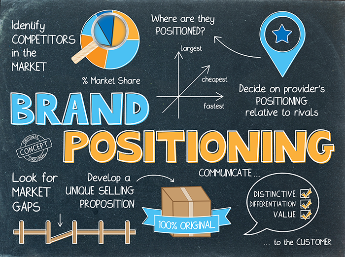 brand positioning for creative agencies